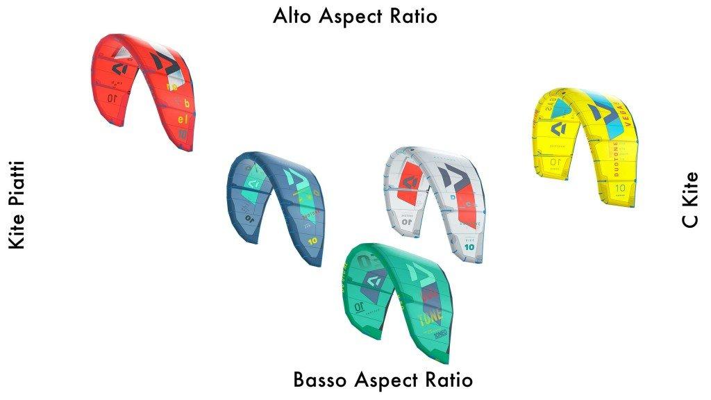 Tipi di Kite Aspect Ratio e Forma